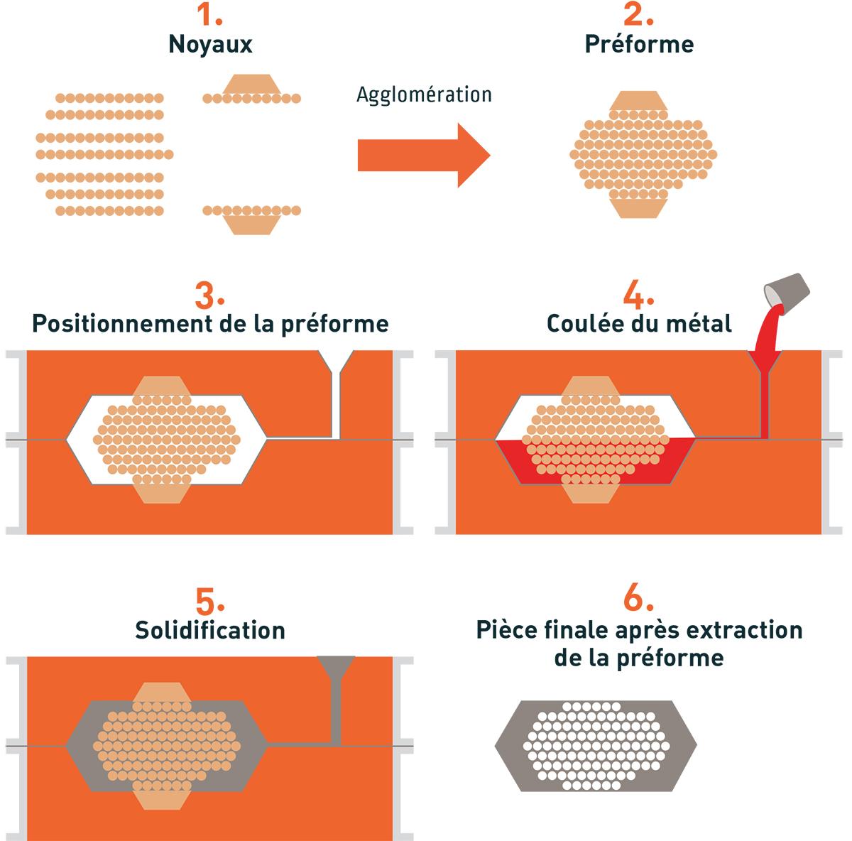 NéoLactice - Mousse metallique