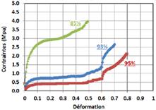 Courbe pour une variation de porosité entre 75% et 95%